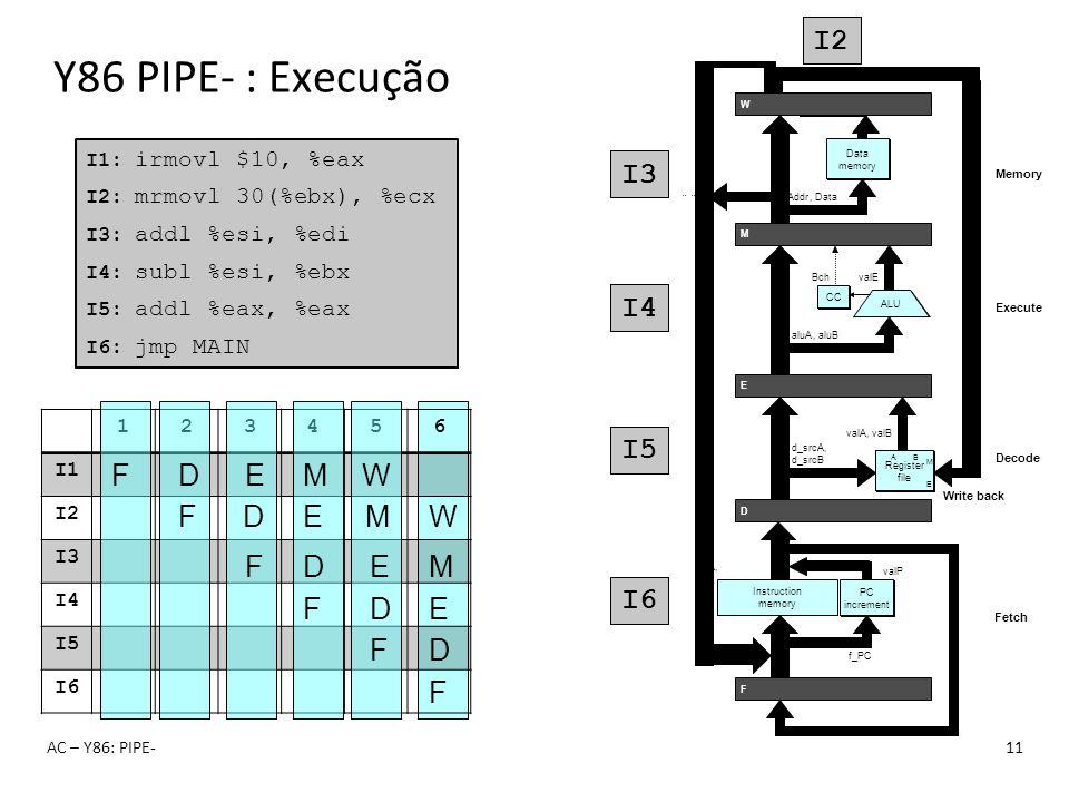 123456 I1 I2 I3 I4 I5 I6 Y86 PIPE- : Execução AC – Y86: PIPE-11 I1: irmovl $10, %eax I2: mrmovl 30(%ebx), %ecx I3: addl %esi, %edi I4: subl %esi, %ebx
