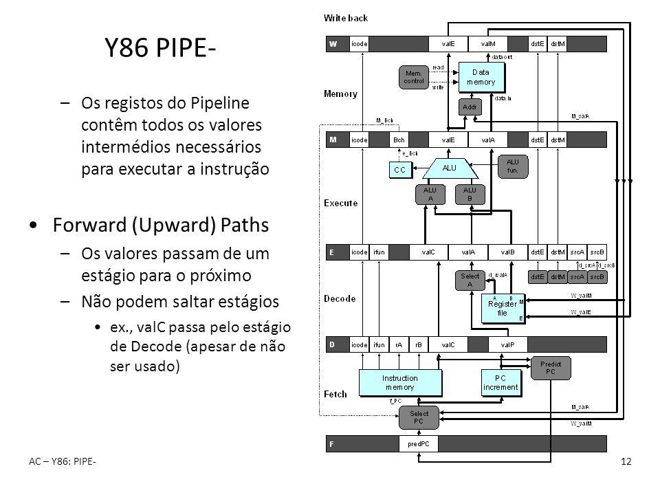 Y86 PIPE- AC – Y86: PIPE-12 –Os registos do Pipeline contêm todos os valores intermédios necessários para executar a instrução Forward (Upward) Paths