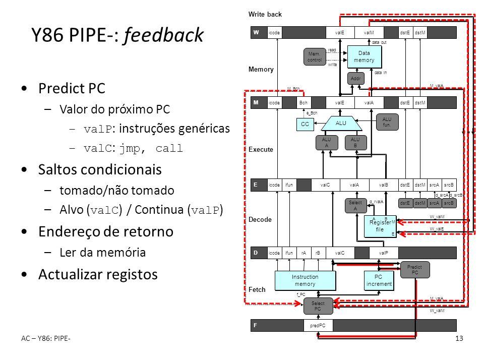 AC – Y86: PIPE-13 Y86 PIPE-: feedback Predict PC –Valor do próximo PC –valP : instruções genéricas –valC : jmp, call Saltos condicionais –tomado/não t