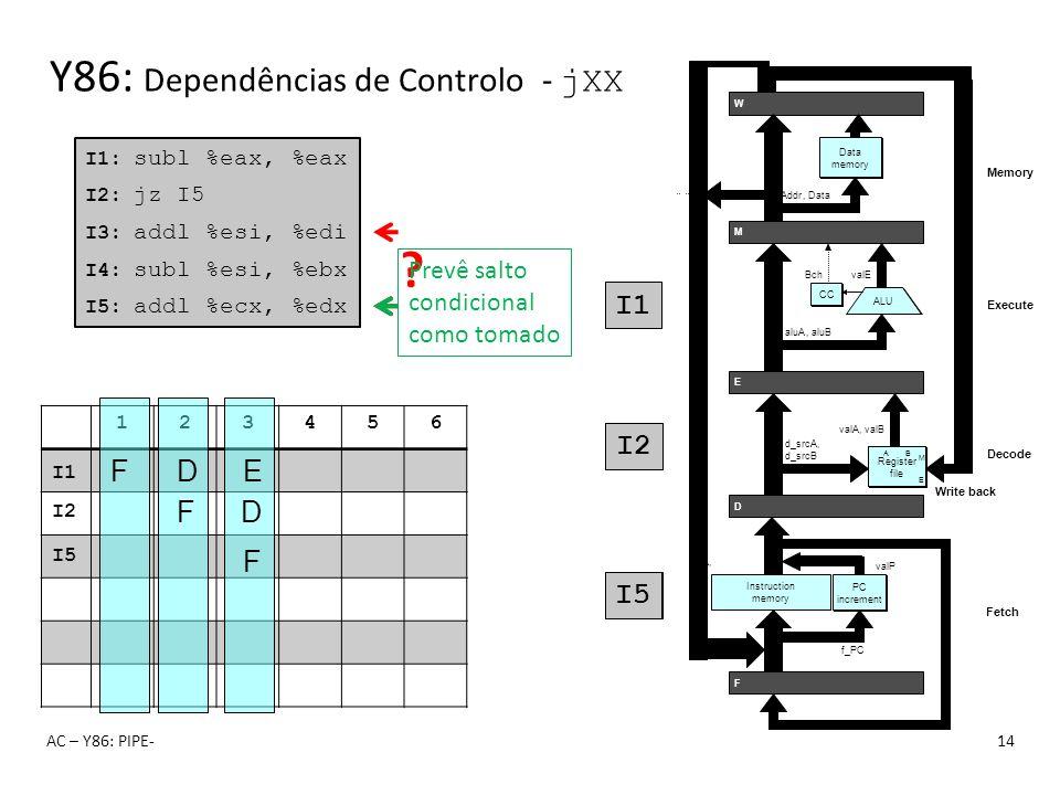 123456 Y86: Dependências de Controlo - jXX AC – Y86: PIPE-14 I1: subl %eax, %eax I2: jz I5 I3: addl %esi, %edi I4: subl %esi, %ebx I5: addl %ecx, %edx
