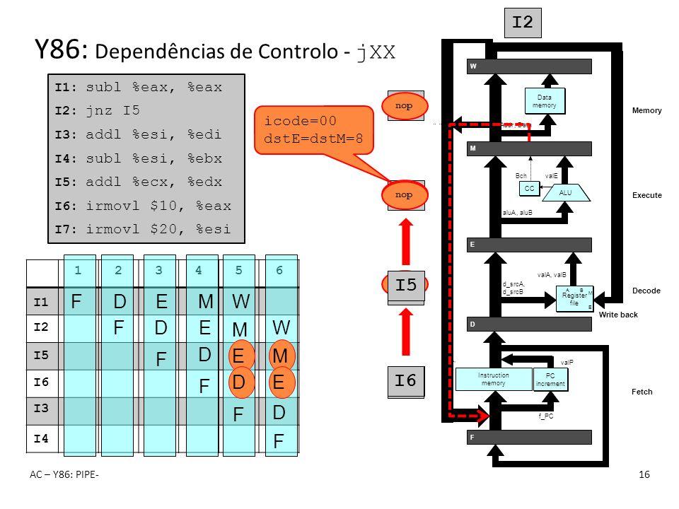 AC – Y86: PIPE-16 123456 Y86: Dependências de Controlo - jXX I1: subl %eax, %eax I2: jnz I5 I3: addl %esi, %edi I4: subl %esi, %ebx I5: addl %ecx, %ed