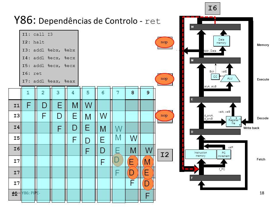 I1 I3 I6 I4 I5 I1 I3 I5 I4 AC – Y86: PIPE-18AC – Y86: PIPE-18 123456789 Y86: Dependências de Controlo - ret I1: call I3 I2: halt I3: addl %ebx, %ebx I