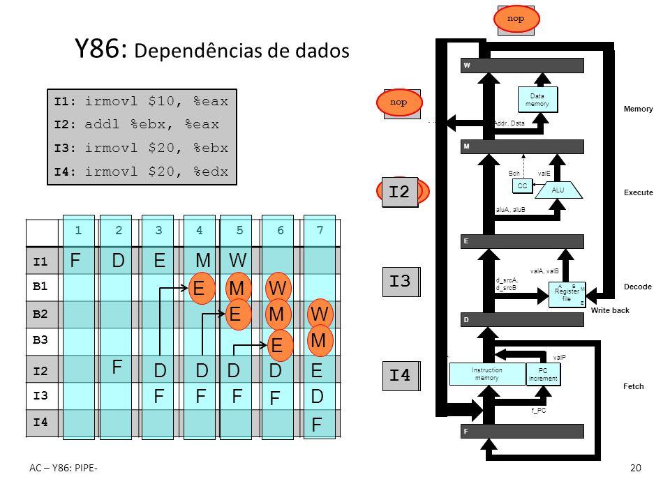 1234567 AC – Y86: PIPE-20 Y86: Dependências de dados I1: irmovl $10, %eax I2: addl %ebx, %eax I3: irmovl $20, %ebx I4: irmovl $20, %edx F F D F D E I1
