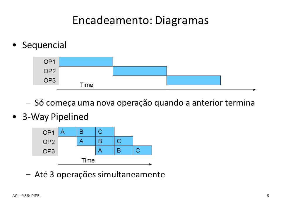 Encadeamento: Diagramas AC – Y86: PIPE-6 Sequencial –Só começa uma nova operação quando a anterior termina 3-Way Pipelined –Até 3 operações simultanea