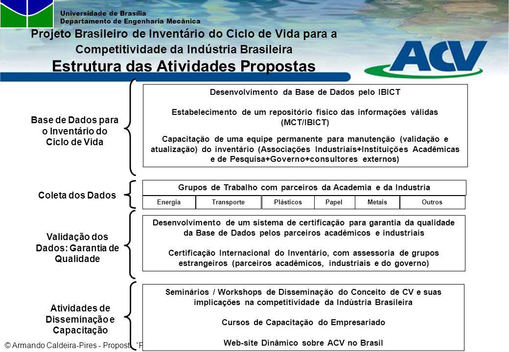 © Armando Caldeira-Pires - Proposta Projeto Brasileiro de ICV – Mar2007 Universidade de Brasília Departamento de Engenharia Mecânica Coleta dos Dados