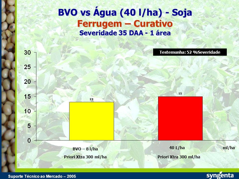 Suporte Técnico ao Mercado – 2004 Suporte Técnico ao Mercado – 2005 BVO vs Água (40 l/ha) - Soja Ferrugem – Curativo Severidade 35 DAA - 1 área BVO –