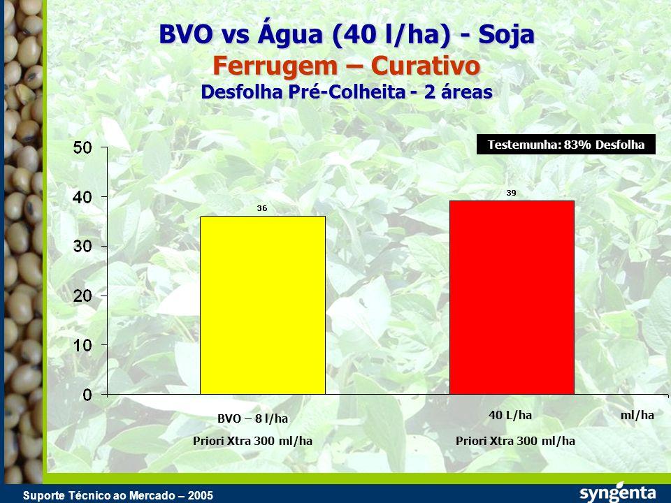 Suporte Técnico ao Mercado – 2004 Suporte Técnico ao Mercado – 2005 BVO vs Água (40 l/ha) - Soja Ferrugem – Curativo Desfolha Pré-Colheita - 2 áreas B