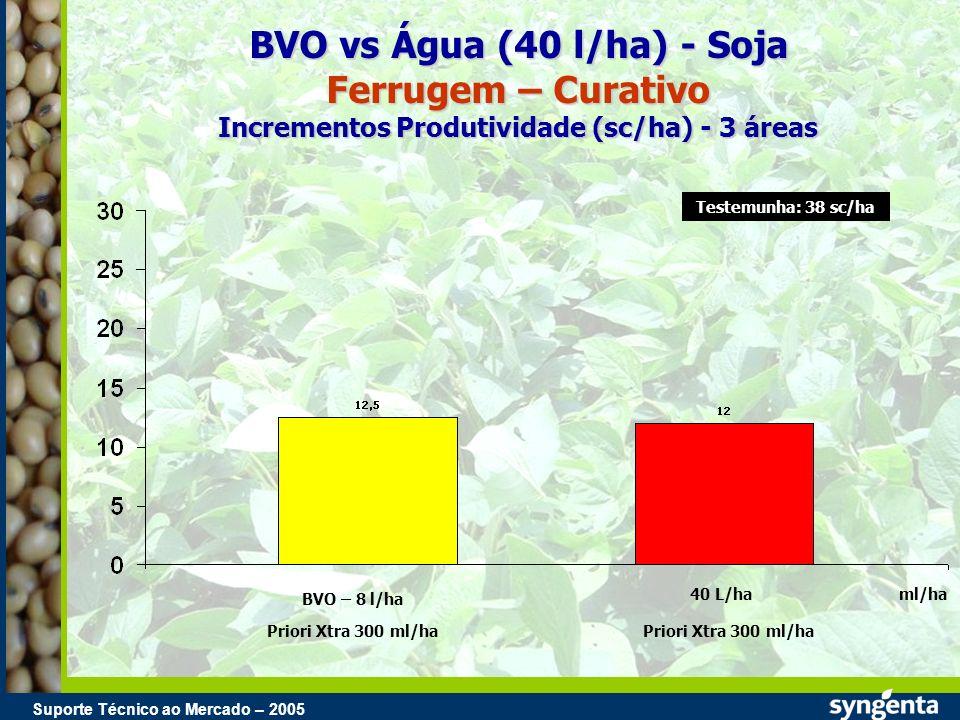 Suporte Técnico ao Mercado – 2004 Suporte Técnico ao Mercado – 2005 BVO vs Água (40 l/ha) - Soja Ferrugem – Curativo Incrementos Produtividade (sc/ha)
