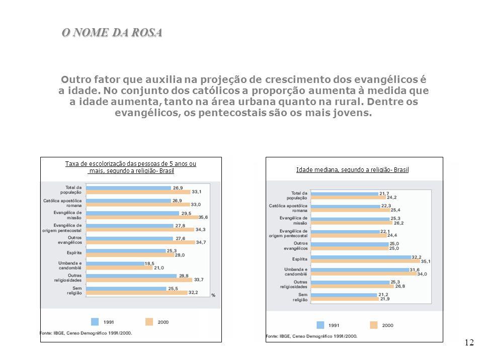 12 Outro fator que auxilia na projeção de crescimento dos evangélicos é a idade. No conjunto dos católicos a proporção aumenta à medida que a idade au