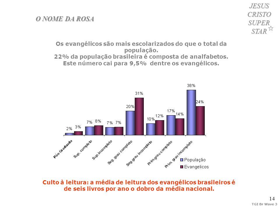 14 JESUS CRISTO SUPER STAR O NOME DA ROSA Os evangélicos são mais escolarizados do que o total da população. 22% da população brasileira é composta de