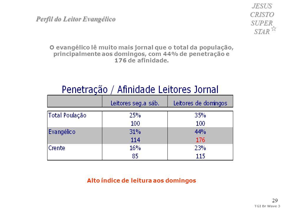 29 JESUS CRISTO SUPER STAR Perfil do Leitor Evangélico O evangélico lê muito mais jornal que o total da população, principalmente aos domingos, com 44