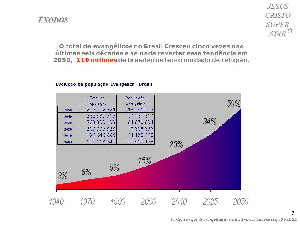 5 ÊXODOS Fonte: Serviços de evangelização para a America Lationa (Sepal) e IBGE O total de evangélicos no Brasil Cresceu cinco vezes nas últimas seis