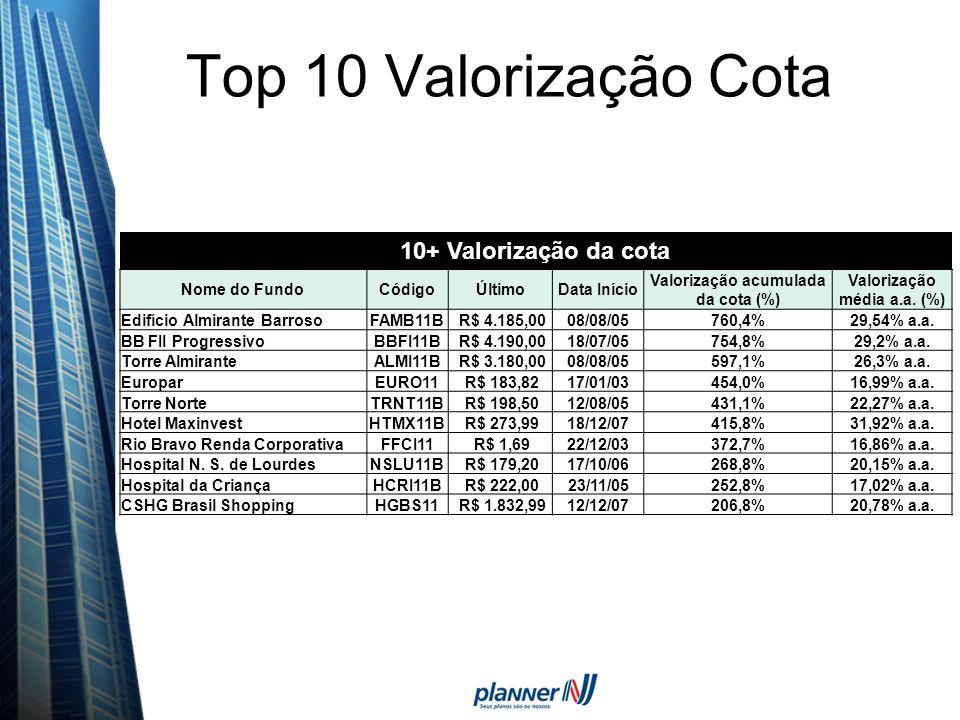 Top 10 Valorização Cota 10+ Valorização da cota Nome do FundoCódigoÚltimoData Início Valorização acumulada da cota (%) Valorização média a.a. (%) Edif