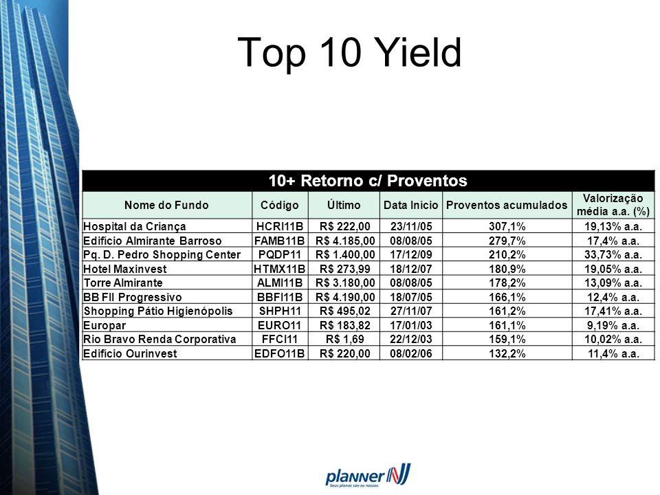 Top 10 Yield 10+ Retorno c/ Proventos Nome do FundoCódigoÚltimoData InícioProventos acumulados Valorização média a.a. (%) Hospital da CriançaHCRI11B R