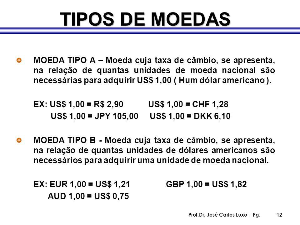 Prof.Dr. José Carlos Luxo | Pg.12 TIPOS DE MOEDAS MOEDA TIPO A – Moeda cuja taxa de câmbio, se apresenta, na relação de quantas unidades de moeda naci