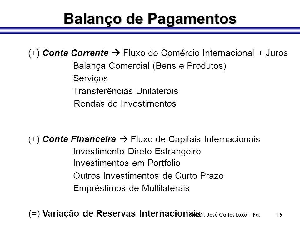 Prof.Dr. José Carlos Luxo | Pg.15 (+) Conta Corrente Fluxo do Comércio Internacional + Juros Balança Comercial (Bens e Produtos) Serviços Transferênci