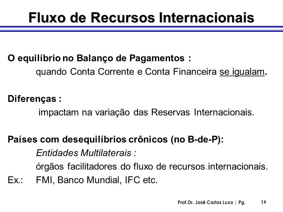 Prof.Dr. José Carlos Luxo | Pg.19 O equilíbrio no Balanço de Pagamentos : quando Conta Corrente e Conta Financeira se igualam. Diferenças : impactam n