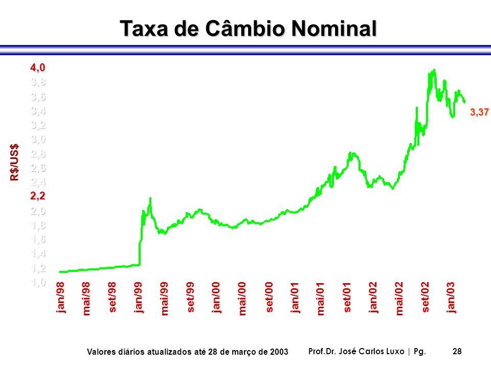 Prof.Dr. José Carlos Luxo | Pg.28 Taxa de Câmbio Nominal 1,0 1,2 1,4 1,6 1,8 2,0 2,2 2,4 2,6 2,8 3,0 3,2 3,4 3,6 3,8 4,0 jan/98 mai/98 set/98jan/99 ma
