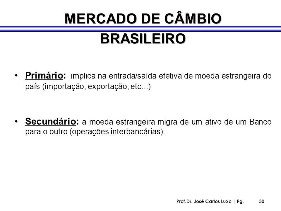 Prof.Dr. José Carlos Luxo | Pg.30 Primário: implica na entrada/saída efetiva de moeda estrangeira do país (importação, exportação, etc...) Secundário: