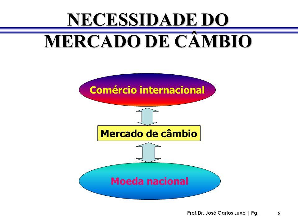 Prof.Dr. José Carlos Luxo | Pg.6 Mercado de câmbio Comércio internacional Moeda nacional NECESSIDADE DO MERCADO DE CÂMBIO