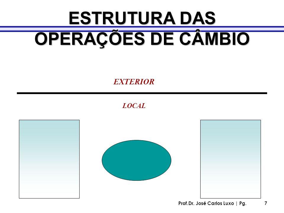 Prof.Dr. José Carlos Luxo | Pg.7 ESTRUTURA DAS OPERAÇÕES DE CÂMBIO EXTERIOR LOCAL