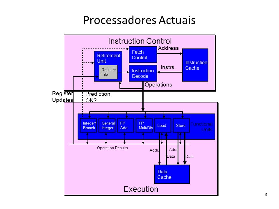 Processadores Actuais 6 Execution Functional Units Instruction Control Integer/ Branch FP Add FP Mult/Div LoadStore Instruction Cache Data Cache Fetch