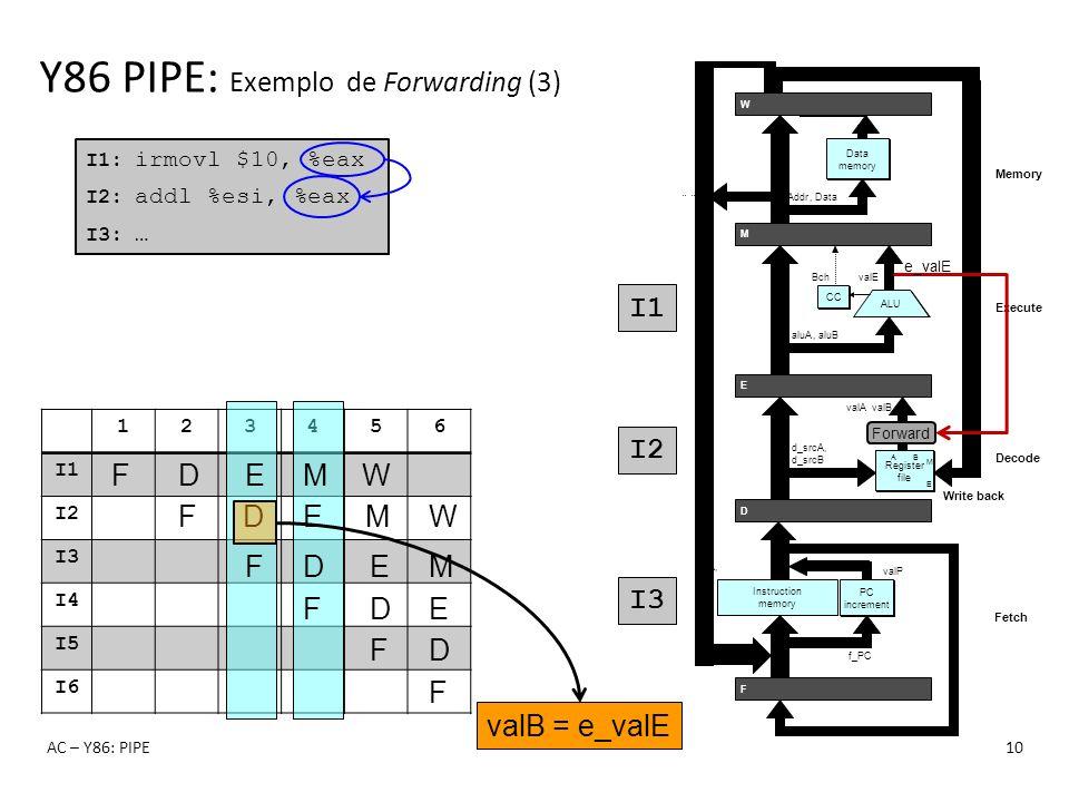 123456 I1 I2 I3 I4 I5 I6 Y86 PIPE: Exemplo de Forwarding (3) AC – Y86: PIPE10 I1: irmovl $10, %eax I2: addl %esi, %eax I3: … F F D F D E F D E M F D E