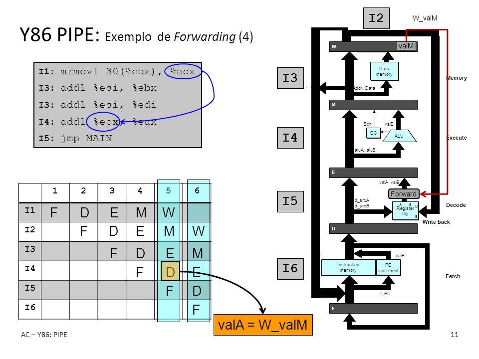 123456 I1 I2 I3 I4 I5 I6 Y86 PIPE: Exemplo de Forwarding (4) AC – Y86: PIPE11 I1: mrmovl 30(%ebx), %ecx I3: addl %esi, %ebx I3: addl %esi, %edi I4: ad