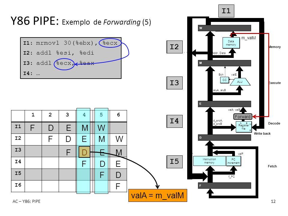 123456 I1 I2 I3 I4 I5 I6 Y86 PIPE: Exemplo de Forwarding (5) AC – Y86: PIPE12 I1: mrmovl 30(%ebx), %ecx I2: addl %esi, %edi I3: addl %ecx, %eax I4: …