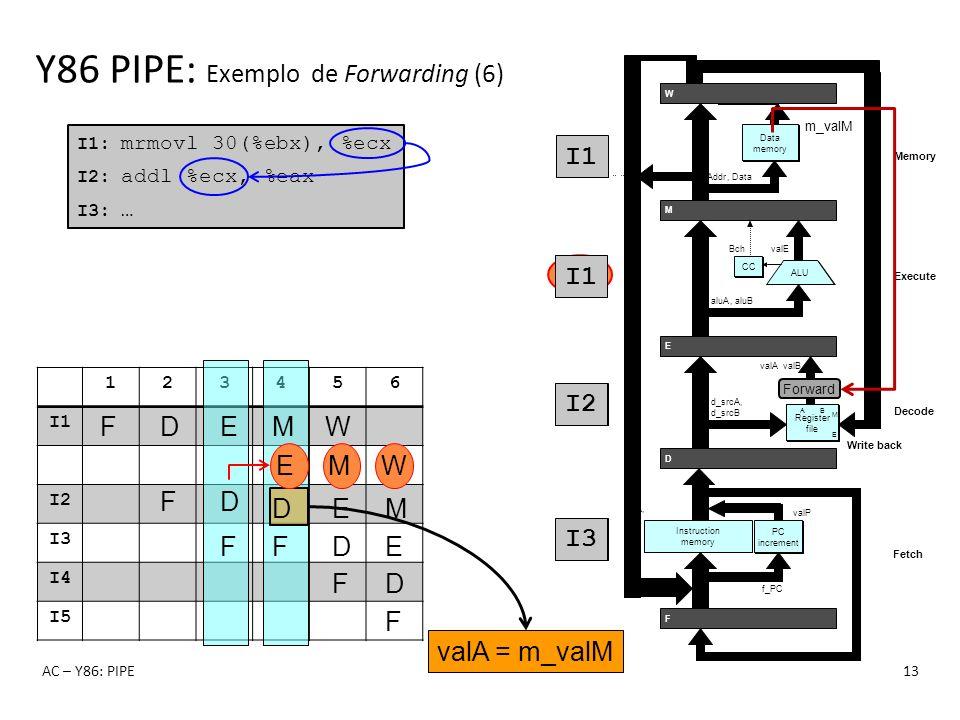 I2 I3 I1 nop I1: mrmovl 30(%ebx), %ecx I2: addl %ecx, %eax I3: … 123456 I1 I2 I3 I4 I5 Y86 PIPE: Exemplo de Forwarding (6) AC – Y86: PIPE13 F F D F D