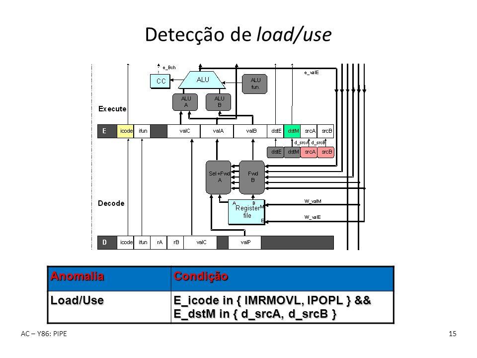 Detecção de load/use AC – Y86: PIPE15AnomaliaCondiçãoLoad/Use E_icode in { IMRMOVL, IPOPL } && E_dstM in { d_srcA, d_srcB }