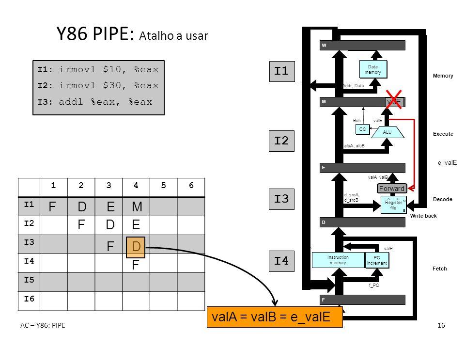 123456 I1 I2 I3 I4 I5 I6 Y86 PIPE: Atalho a usar AC – Y86: PIPE16 I1: irmovl $10, %eax I2: irmovl $30, %eax I3: addl %eax, %eax F F D F D E F D E M I1