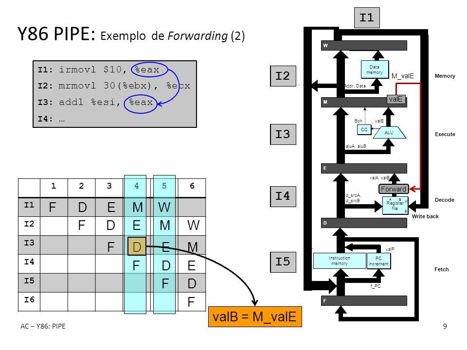 123456 I1 I2 I3 I4 I5 I6 Y86 PIPE: Exemplo de Forwarding (2) AC – Y86: PIPE9 I1: irmovl $10, %eax I2: mrmovl 30(%ebx), %ecx I3: addl %esi, %eax I4: …