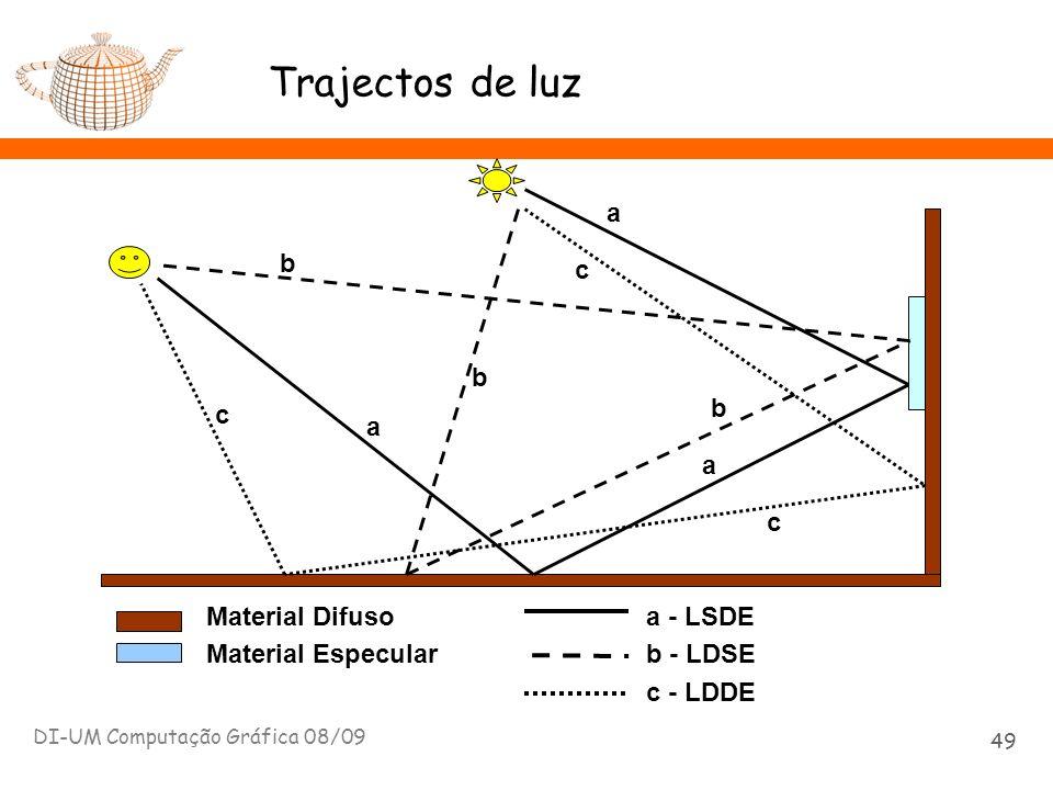 DI-UM Computação Gráfica 08/09 49 Trajectos de luz Material Difuso Material Especular a a a a - LSDE b b b b - LDSE c c c c - LDDE