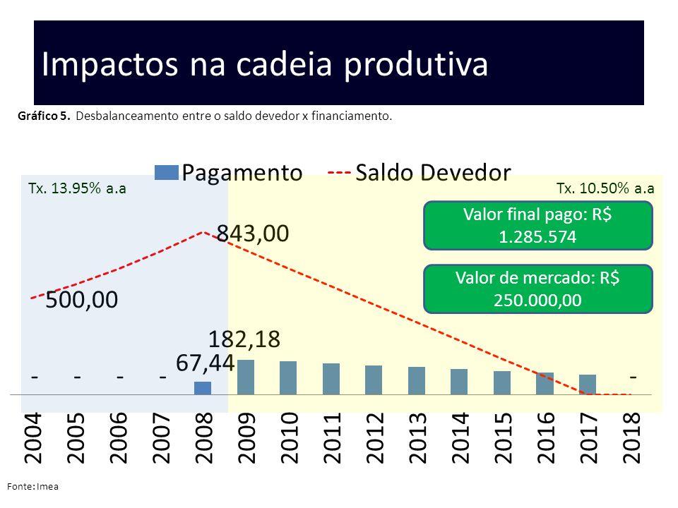 Impactos na cadeia produtiva Gráfico 5. Desbalanceamento entre o saldo devedor x financiamento. Tx. 10.50% a.aTx. 13.95% a.a Fonte: Imea Valor final p