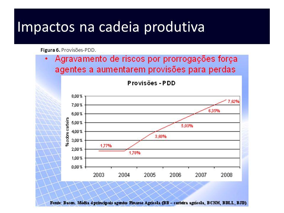 Impactos na cadeia produtiva Figura 6. Provisões-PDD.