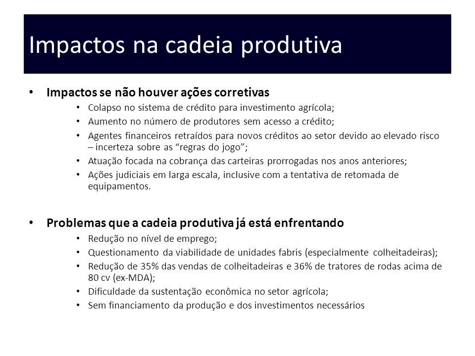 Impactos na cadeia produtiva Impactos se não houver ações corretivas Colapso no sistema de crédito para investimento agrícola; Aumento no número de pr