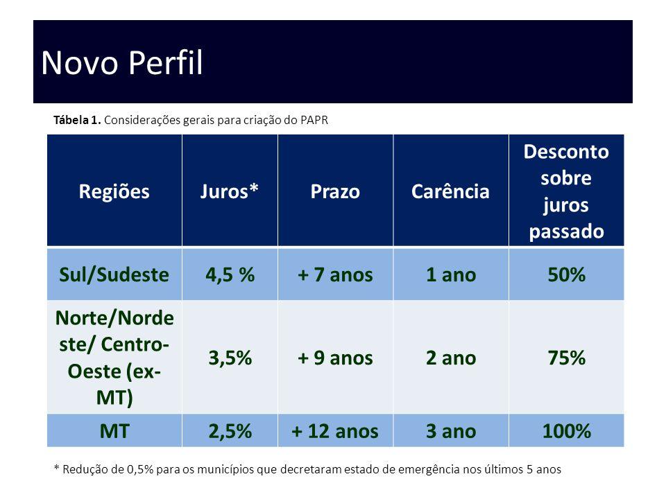 Novo Perfil RegiõesJuros*PrazoCarência Desconto sobre juros passado Sul/Sudeste4,5 %+ 7 anos1 ano50% Norte/Norde ste/ Centro- Oeste (ex- MT) 3,5%+ 9 a
