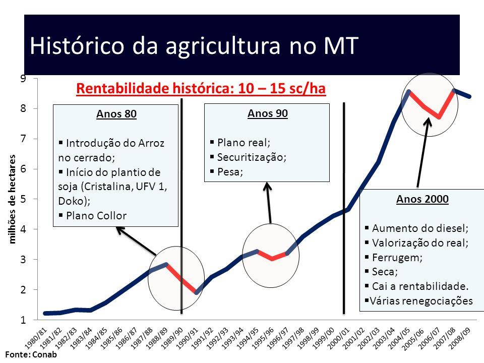 Histórico da agricultura no MT Anos 80 Introdução do Arroz no cerrado; Início do plantio de soja (Cristalina, UFV 1, Doko); Plano Collor Anos 90 Plano