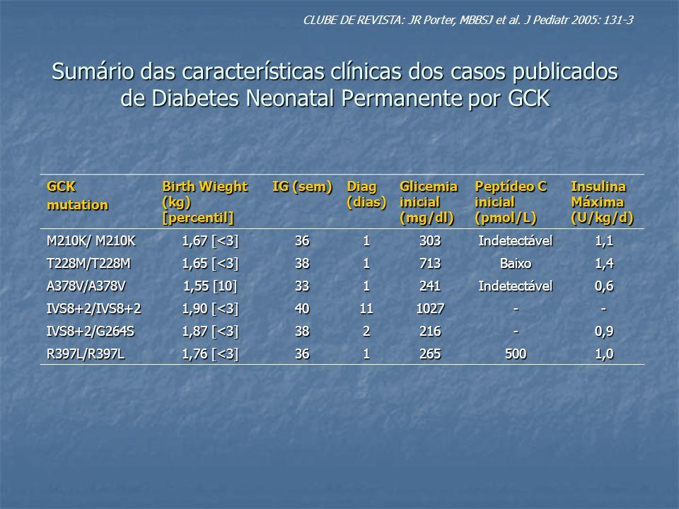 Produção eficiente insulina + falha na manutenção de glicemia normal = reposição total de insulina exógena Produção eficiente insulina + falha na manutenção de glicemia normal = reposição total de insulina exógena GCK não é a forma mais comum de DNP GCK não é a forma mais comum de DNP Estudos demonstram que a mutação KCNJ11, gene que codifica a sensibilidade ao ATP nos canais de potássio, é a forma mais comum, e pode ser espontânea Estudos demonstram que a mutação KCNJ11, gene que codifica a sensibilidade ao ATP nos canais de potássio, é a forma mais comum, e pode ser espontânea Nas seis mutações GCK associados ao DNP, foi verificado um grau de consanguinidade Nas seis mutações GCK associados ao DNP, foi verificado um grau de consanguinidade A identificação destas crianças é importante para o aconselhamento genético para as gestações futuras de pais com a forma GCK MODY A identificação destas crianças é importante para o aconselhamento genético para as gestações futuras de pais com a forma GCK MODY CLUBE DE REVISTA: JR Porter, MBBSJ et al.