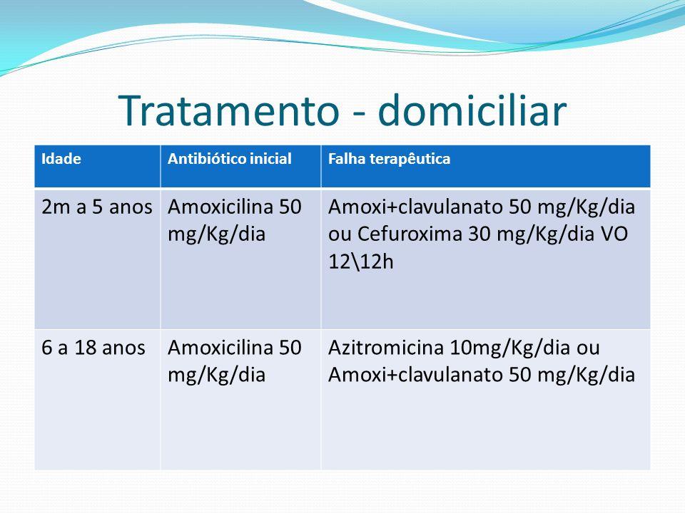 Tratamento - domiciliar IdadeAntibiótico inicialFalha terapêutica 2m a 5 anosAmoxicilina 50 mg/Kg/dia Amoxi+clavulanato 50 mg/Kg/dia ou Cefuroxima 30