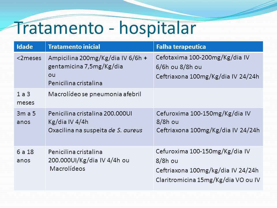 Tratamento - hospitalar IdadeTratamento inicialFalha terapeutica <2mesesAmpicilina 200mg/Kg/dia IV 6/6h + gentamicina 7,5mg/Kg/dia ou Penicilina crist