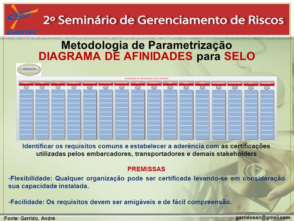 garridosan@gmail.com Fonte: Garrido, André. Metodologia de Parametrização DIAGRAMA DE AFINIDADES para SELO Identificar os requisitos comuns e estabele