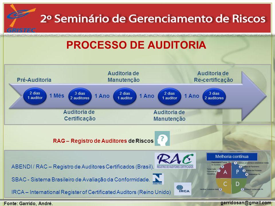 PROCESSO DE AUDITORIA garridosan@gmail.com Fonte: Garrido, André. Melhoria contínua Pré-Auditoria Auditoria de Certificação Auditoria de Manutenção Au