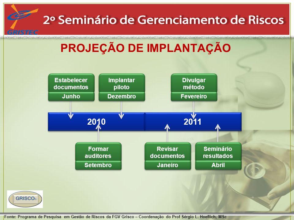 PROJEÇÃO DE IMPLANTAÇÃO Fonte: Programa de Pesquisa em Gestão de Riscos da FGV Grisco – Coordenação do Prof Sérgio L. Hoeflich, MSc 2010 2011 Estabele