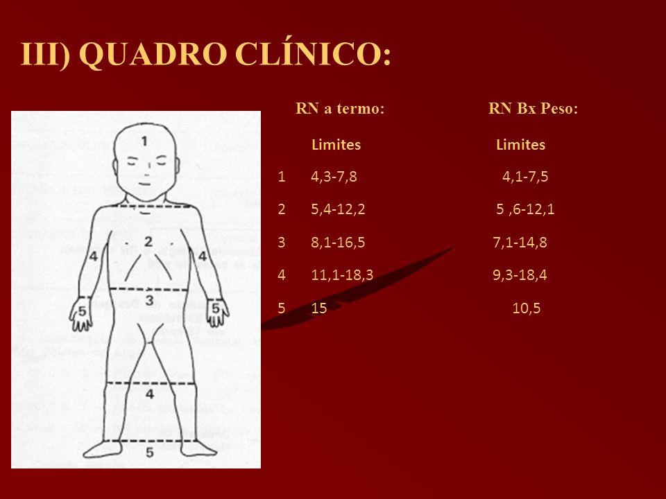 III) QUADRO CLÍNICO: Limites Limites 14,3-7,8 4,1-7,5 25,4-12,2 5,6-12,1 38,1-16,5 7,1-14,8 411,1-18,3 9,3-18,4 515 10,5 RN a termo: RN Bx Peso: