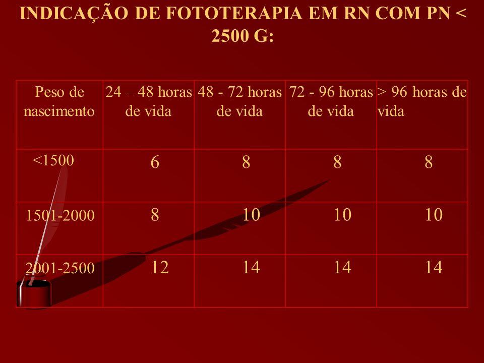 INDICAÇÃO DE FOTOTERAPIA EM RN COM PN < 2500 G: Peso de nascimento 24 – 48 horas de vida 48 - 72 horas de vida 72 - 96 horas de vida > 96 horas de vid