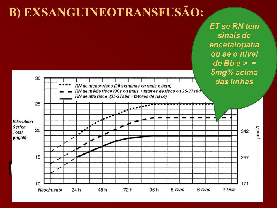 B) EXSANGUINEOTRANSFUSÃO: ET se RN tem sinais de encefalopatia ou se o nível de Bb é > = 5mg% acima das linhas