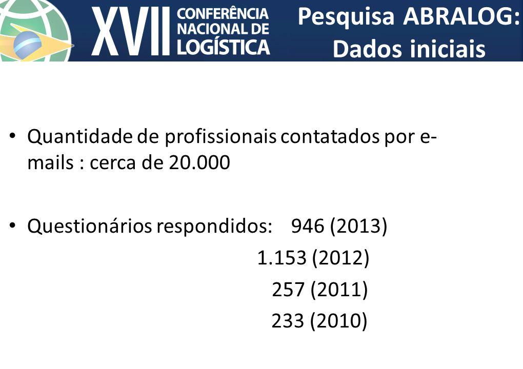 Pesquisa ABRALOG: Dados iniciais Quantidade de profissionais contatados por e- mails : cerca de 20.000 Questionários respondidos: 946 (2013) 1.153 (20