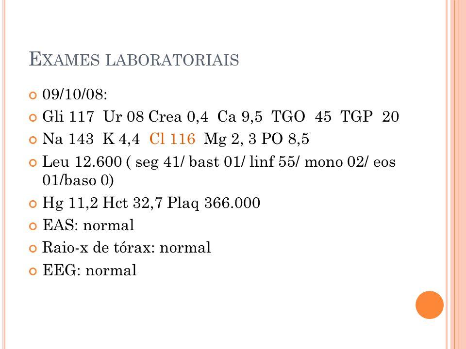 E XAMES LABORATORIAIS 09/10/08: Gli 117 Ur 08 Crea 0,4 Ca 9,5 TGO 45 TGP 20 Na 143 K 4,4 Cl 116 Mg 2, 3 PO 8,5 Leu 12.600 ( seg 41/ bast 01/ linf 55/